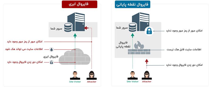 مزیت های افزونه امنیتی وردفنس